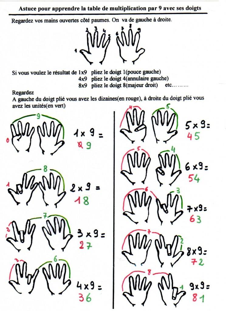 Bien connu astuce pour apprendre la table de 9 | Réussite des enfants BC69